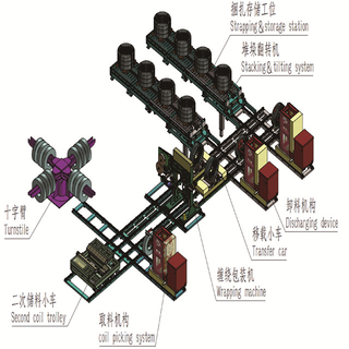 Automatic vertical steel coil packing line